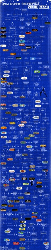 pick,the,perfect,video,game,flowchart,flow,chart