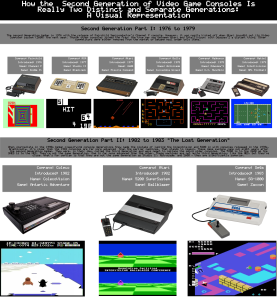 second generation consoles, atari, intellivision, sega sg-1001, colecovision, visual representation, infographic, video game consoles, 1976, 1977, 1978, 1979, 1982, 1983,video game infographic