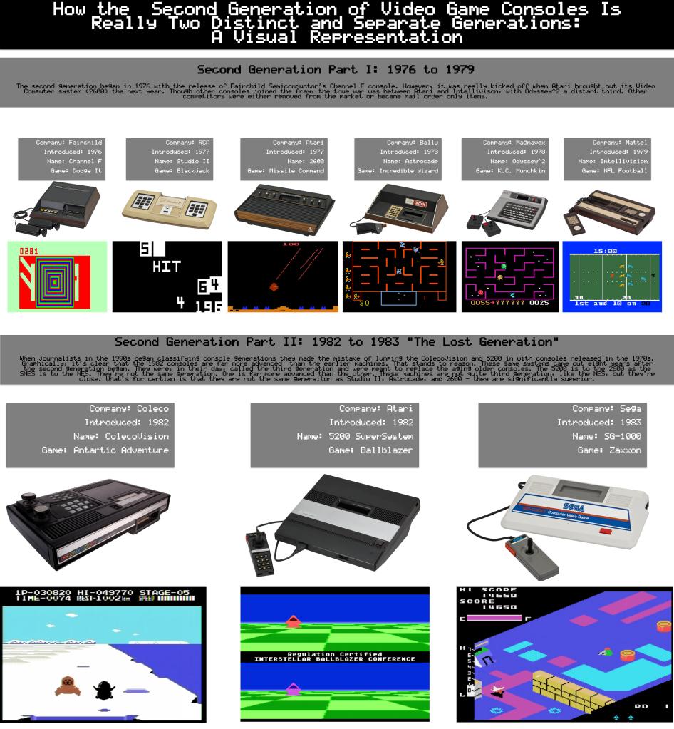 second generation consoles, atari, intellivision, sega sg-1001, colecovision, visual representation, infographic, video game consoles, 1976, 1977, 1978, 1979, 1982, 1983