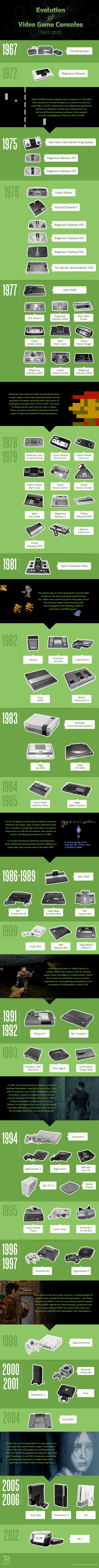 evolution-video-game-consoles1