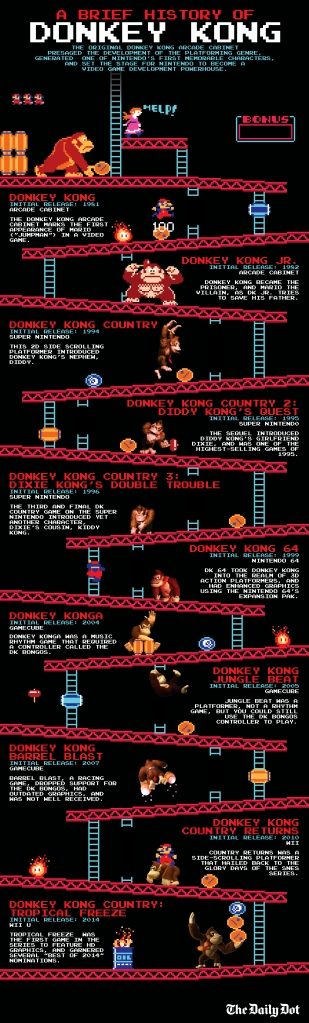 donkey_kong_fixed_infographic