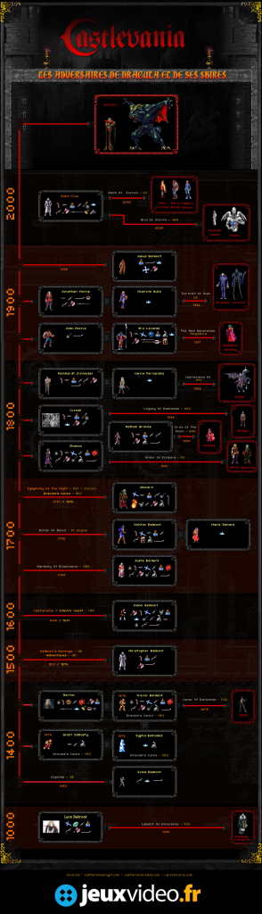 Castlevania: The Fight Against Count Dracula